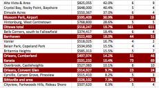 涨涨涨根本停不下来!渥太华转售房均价狂涨19%,销量有所下跌!