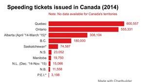 警方偷懒:许多加拿大人冤吃超速罚单