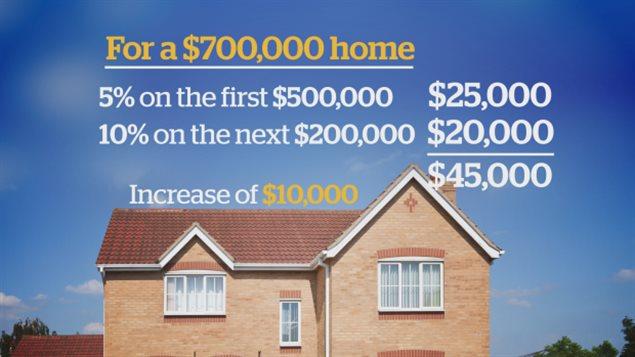 下周贷款买房,首付变两倍