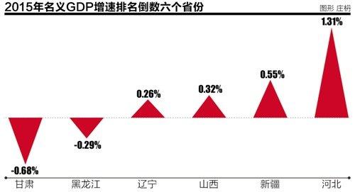 2015各省经济总量排名大挪移 东北三省整体下滑