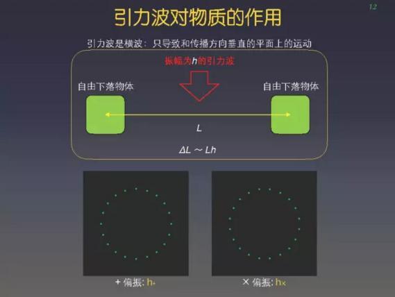 华人科学家:爱因斯坦都不敢想象,我们探测到引力波