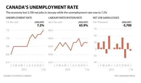 加拿大失业率
