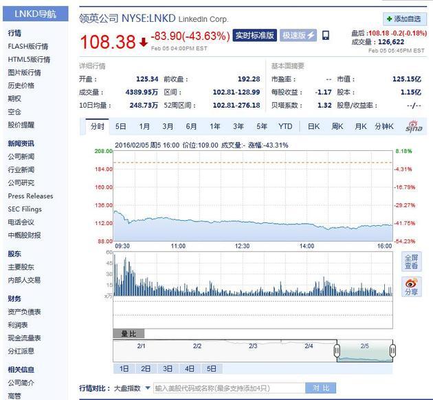 领英周五收盘股价大跌44%