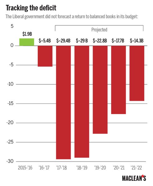 预算赤字294亿 中产减税儿童福利增加