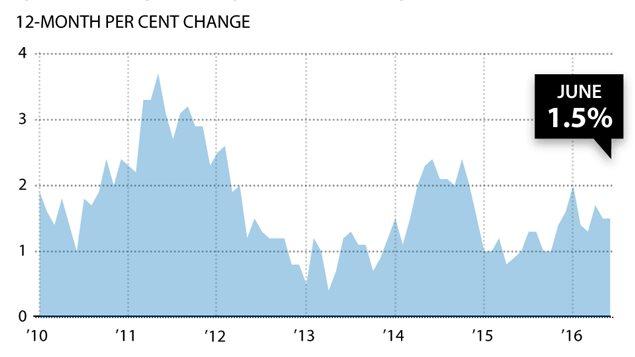 加曝光罕见通胀率 需求下降引来牧民忧虑