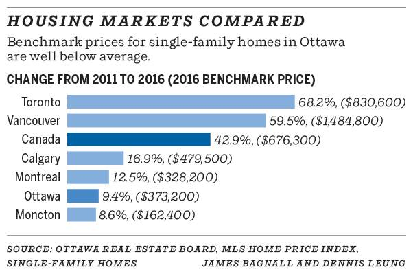 0206-housing_markets_compared