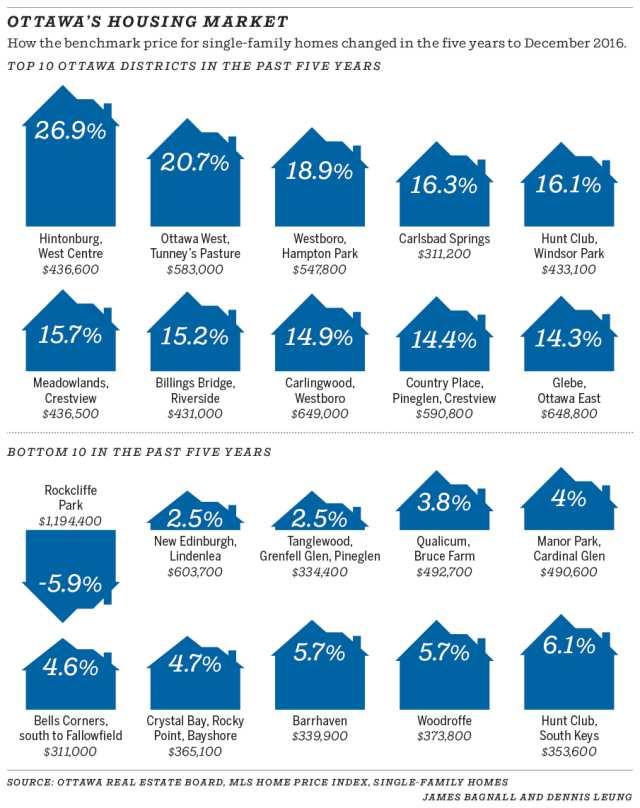 0206-ottawas_housing_market