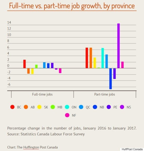 o-FULL-TIME-PART-TIME-JOB-GROWTH-CANADA-570