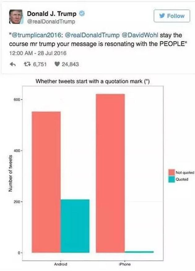 特朗普的推特都是自己写的吗?大数据揭密背后的玄机