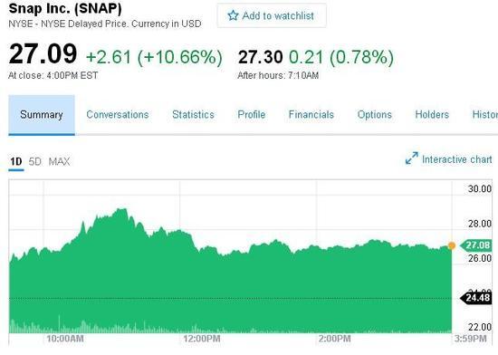 Snap第二交易日涨幅再超10% 后期发展不被看好