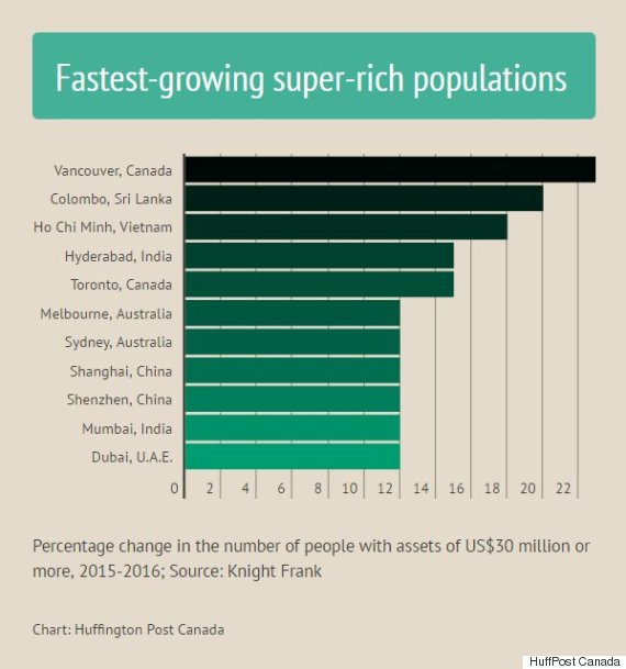 o-SUPER-RICH-POPULATION-BY-CITY-570
