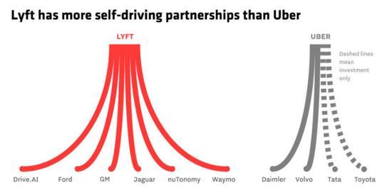 谷歌领投Lyft 10亿美金新融资 Uber被双面夹击