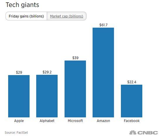 美科技股集体飙升 五大巨头市值单日暴增1810亿美元