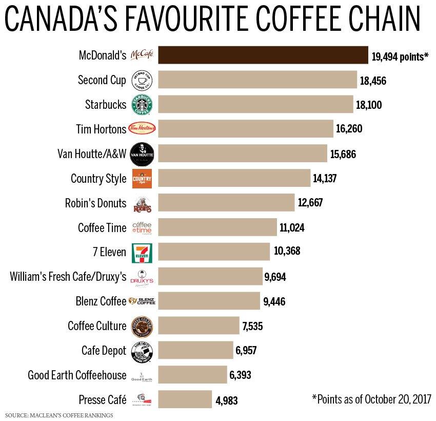金拱门、tim Hortons雪中送咖啡!从一刀一杯到roll Up抽奖又回来啦 Ottawazine News